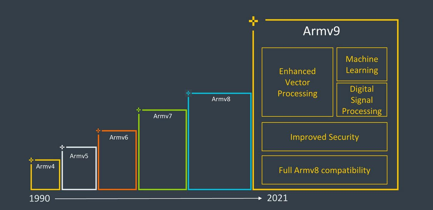 Novedades ARMv9