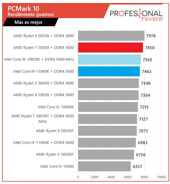 PCMark Intel Core i9-11900K vs AMD Ryzen 7 5800X