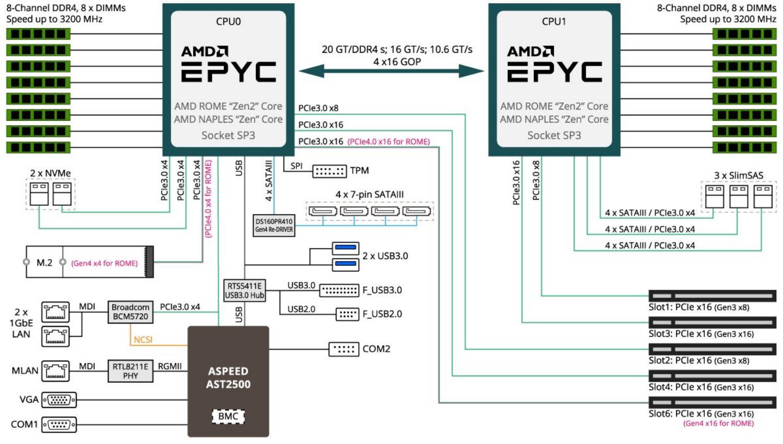 Placa base para AMD Epyc con grafica integrada