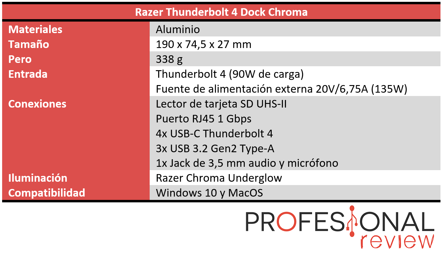 Razer Thunderbolt 4 Dock Chroma Características