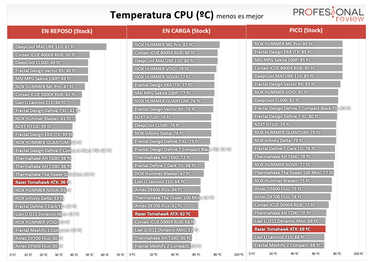 Razer Tomahawk ATX Temperaturas