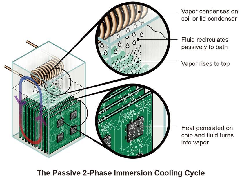 Refrigeración por inmersión de 2 fases