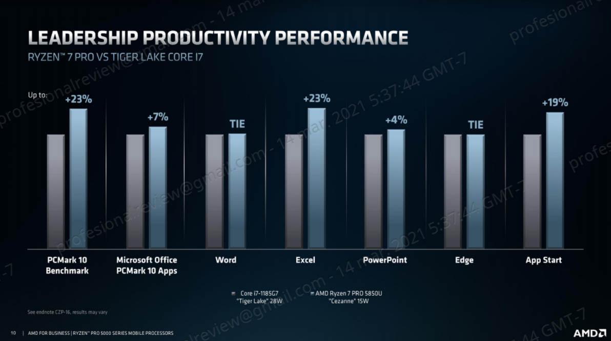 productividad AMD portátiles profesionales
