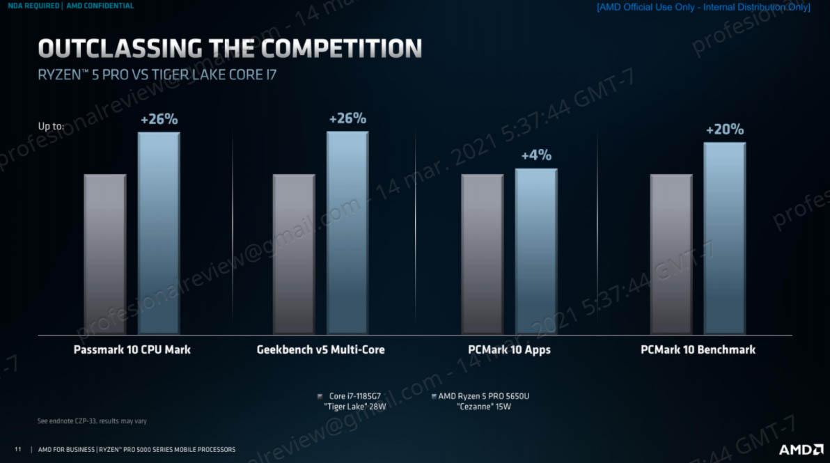 benchmarks Tiger Lake vs Ryzen 5000