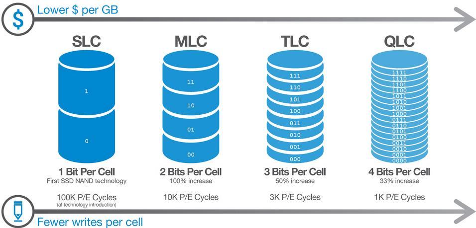 SSD TLC QLC MLC