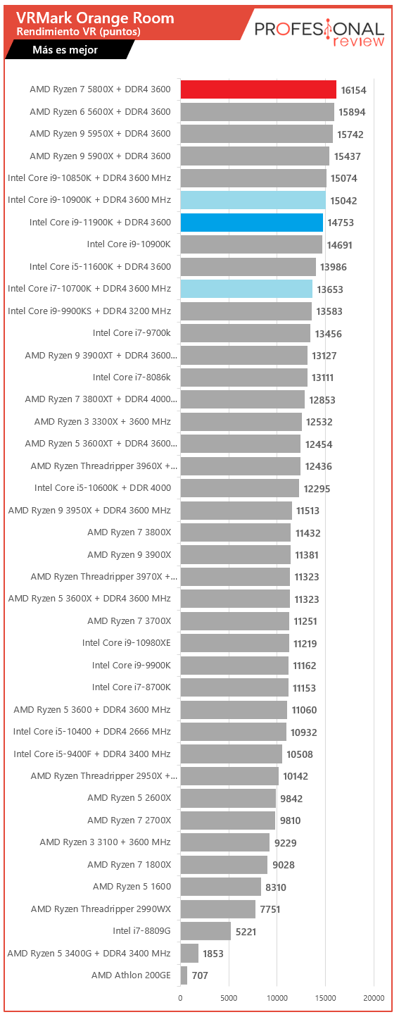 VRMark Intel Core i9-11900K vs AMD Ryzen 7 5800X