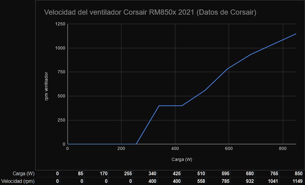 Velocidad del ventilador Corsair RM850x 2021
