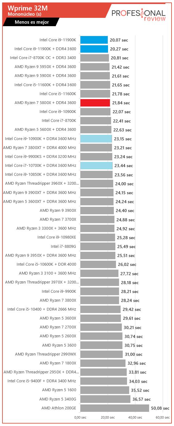 WPrime Mono Intel Core i9-11900K vs AMD Ryzen 7 5800X