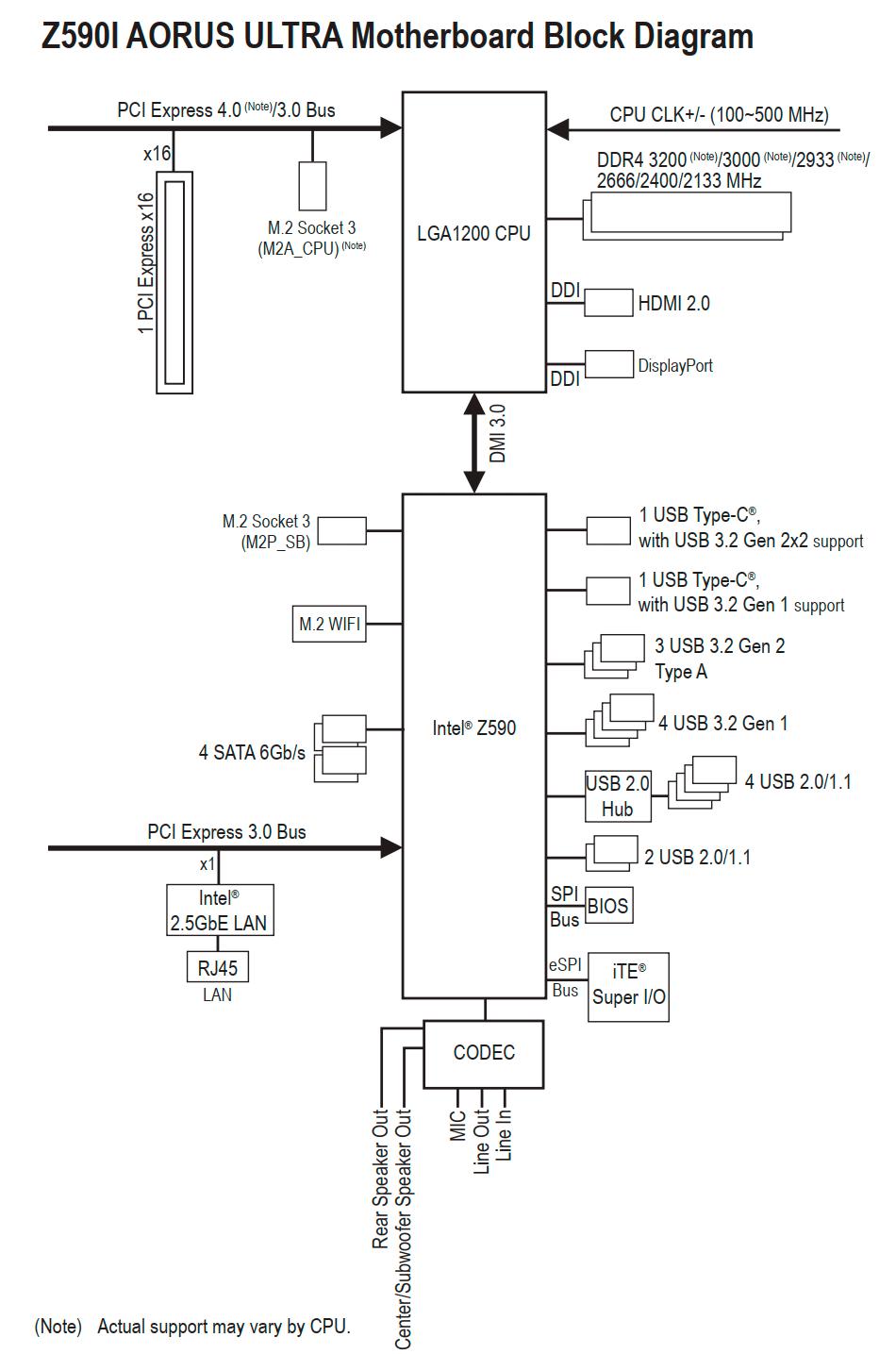Z590I AORUS Ultra Review