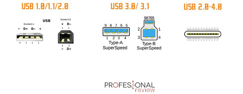 USB-A USB-B USB-C