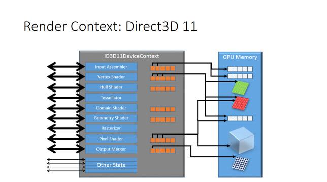 directx 11 vs directx 12 PSO