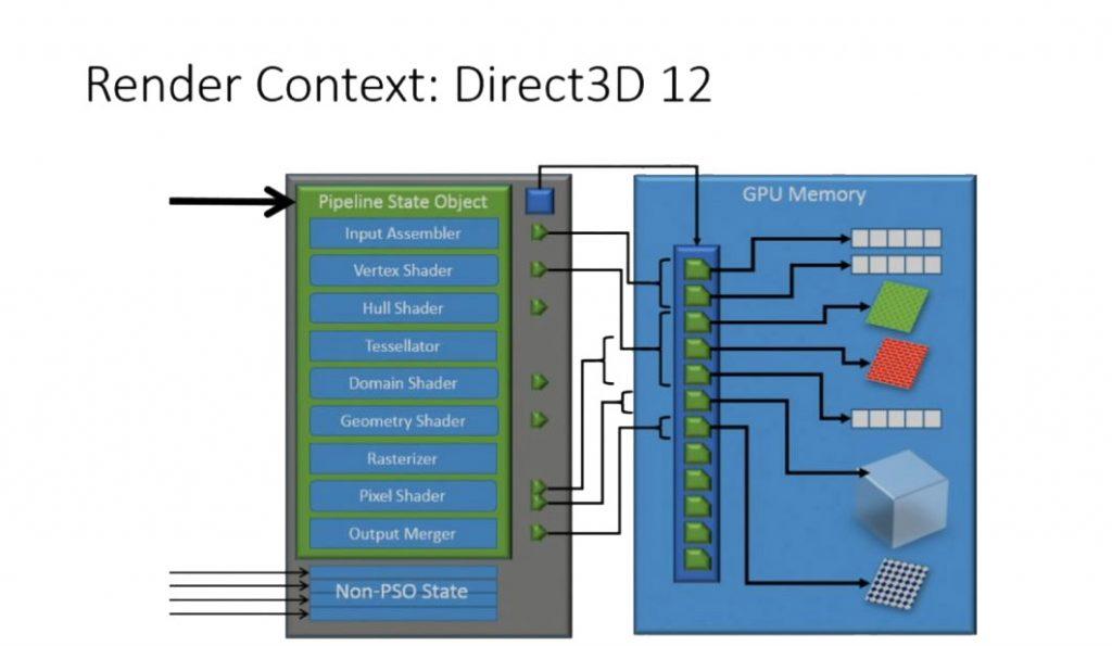 directx 12 renderizado