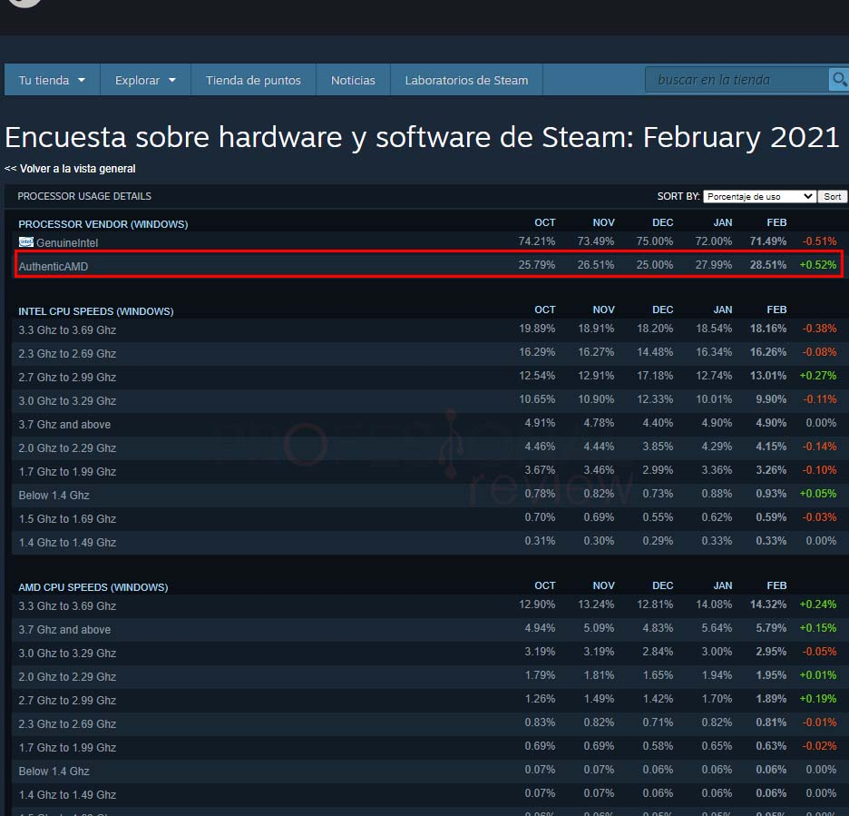 encuesta steam amd