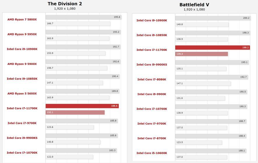 Rendimiento en juegos Intel Core i7-11700K