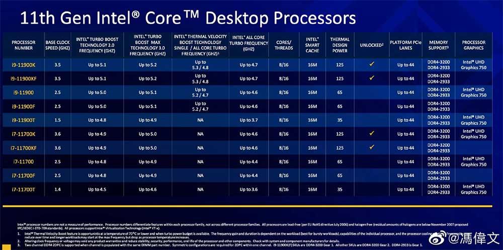 Especificaciones procesadores Rocket Lake-S