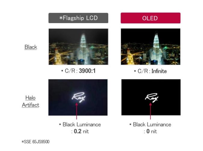 OLED vs LCD negros