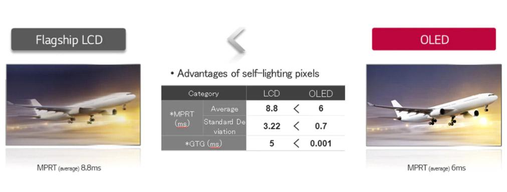tiempo de respuesta OLED vs IPS