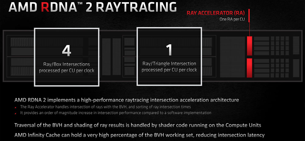 ray accelerators rx 6000