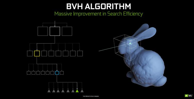 algoritmo bvh