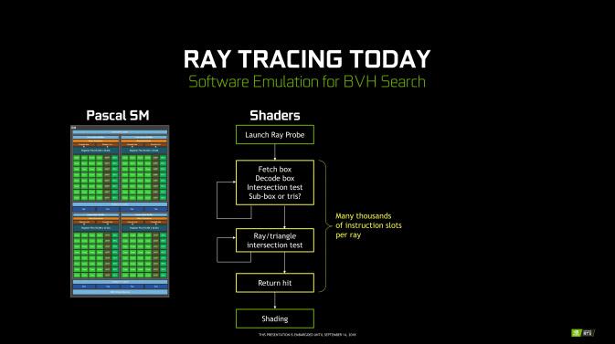 Ray Tracing proceso