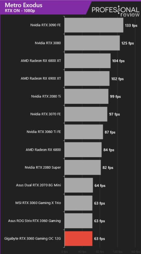 RTX 3060 Metro Exodus ray tracing