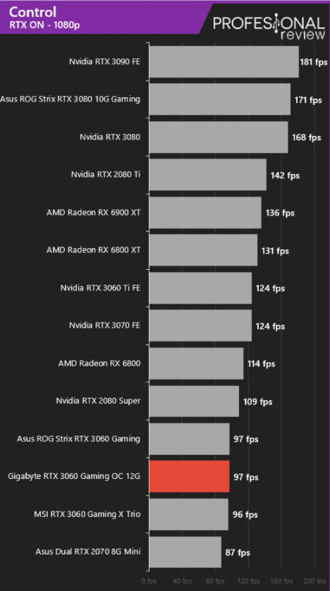 RTX 3060 Control ray tracing