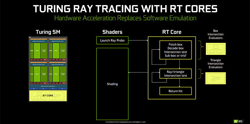 rt cores ray tracing