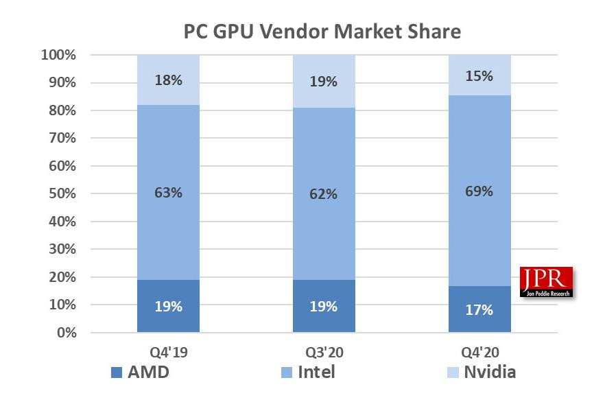 ventas GPUs NVIDIA Intel AMD