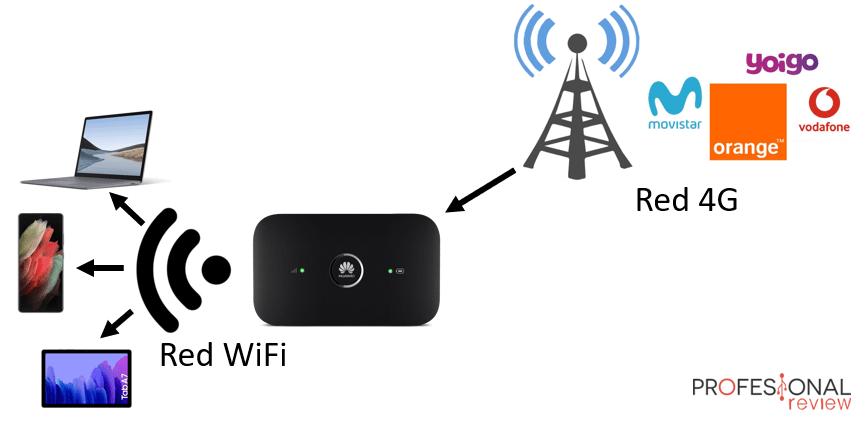 Wifi portatil funcionamiento