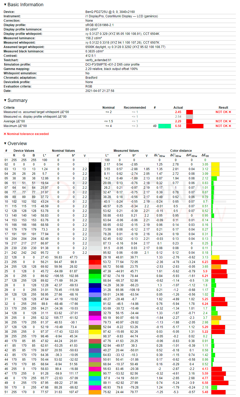 BenQ PD2725U Review