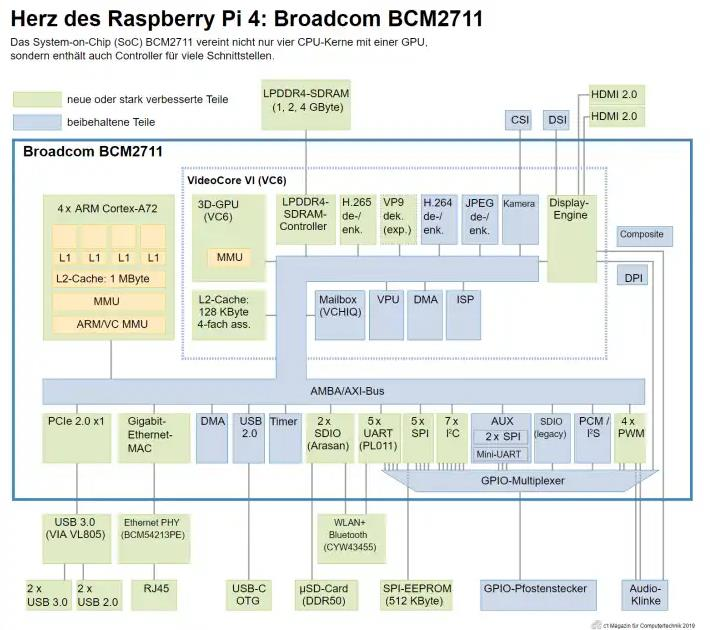 SoC Broadcom BCM2711 componentes