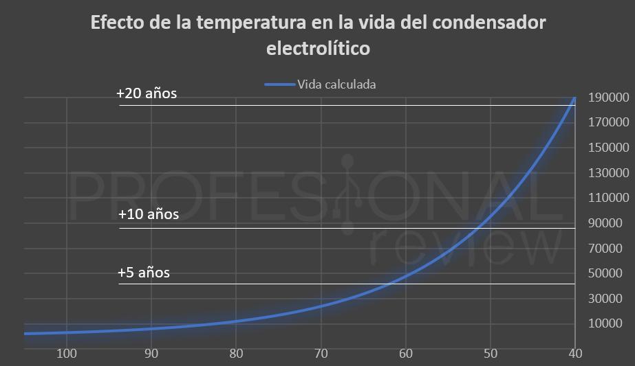Calculo vida condensadores electroliticos