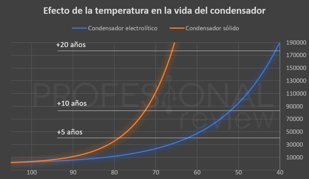 Calculo temperatura condensadores solidos