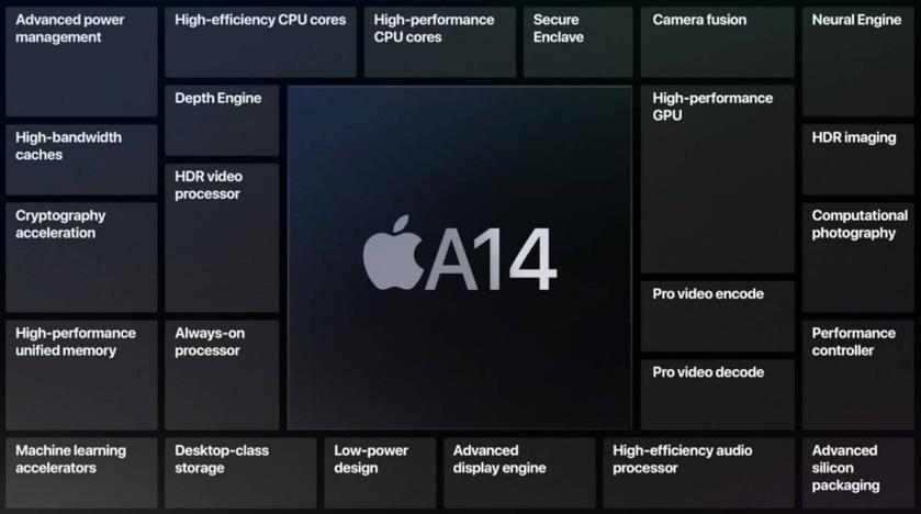Componentes SoC Apple A14