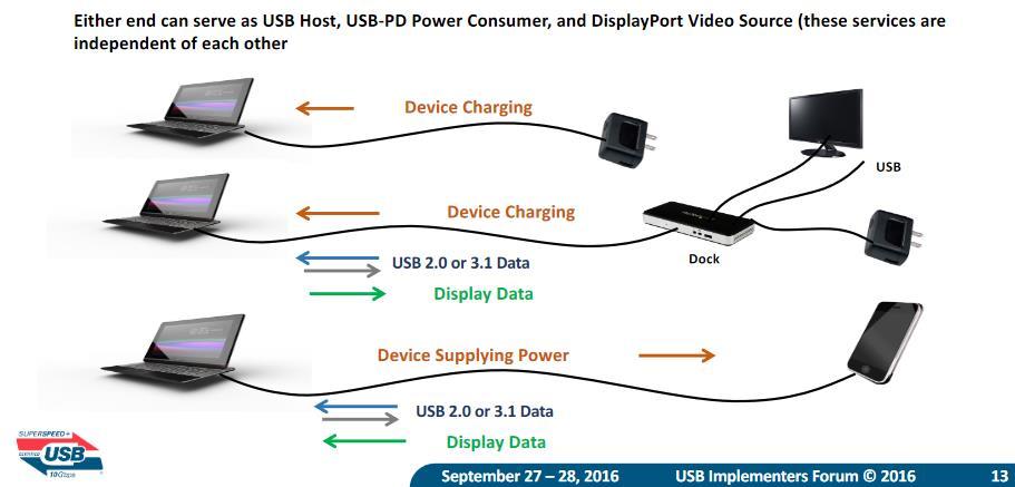 Configuraciones USB Alt DP