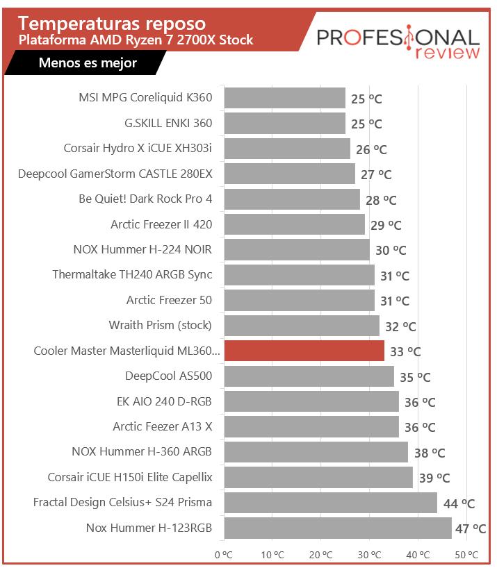 Cooler Master Masterliquid ML360 Illusion Temperaturas