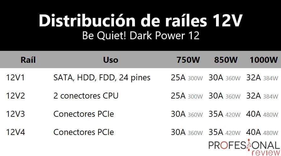 Distribucion railes 12V Be Quiet Dark Power 12