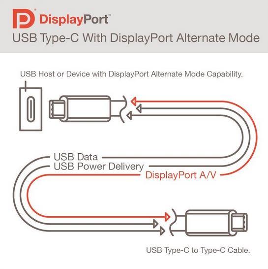 Funcionamiento del USB-C Alt DP 2.0