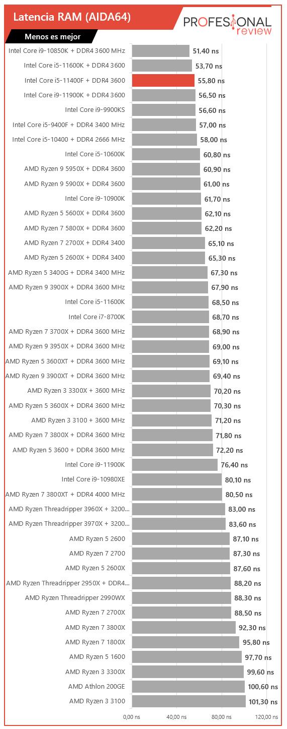 Intel Core i5-11400F Benchmak