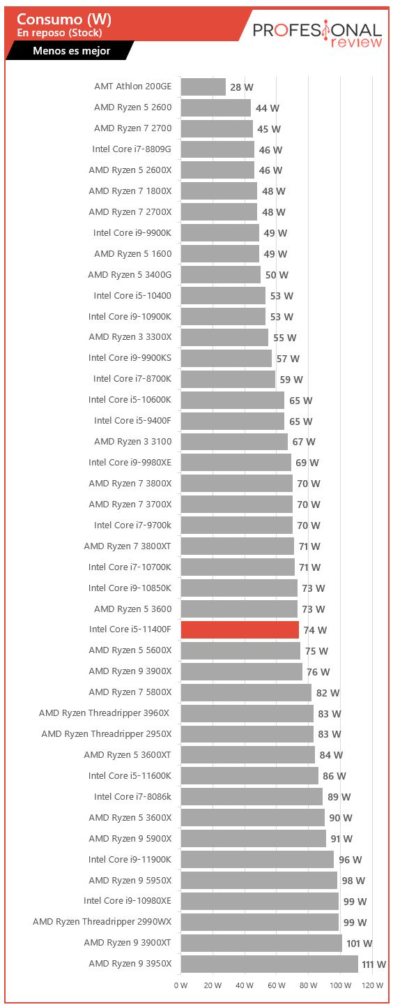 Intel Core i5-11400F Consumo