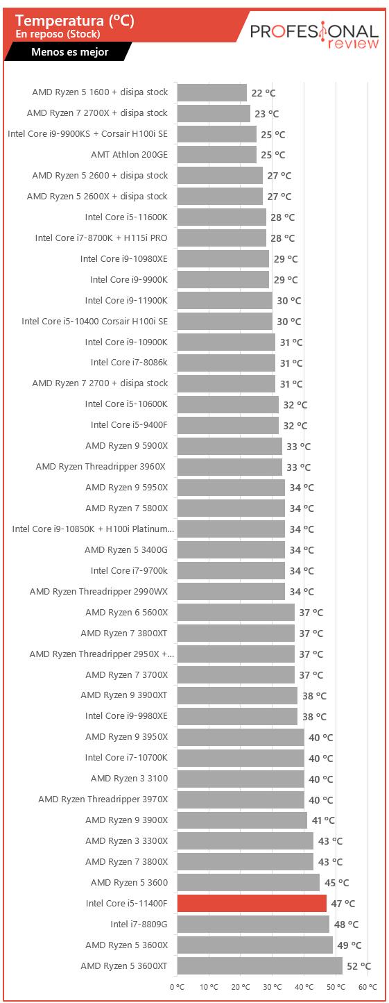 Intel Core i5-11400F Temperaturas