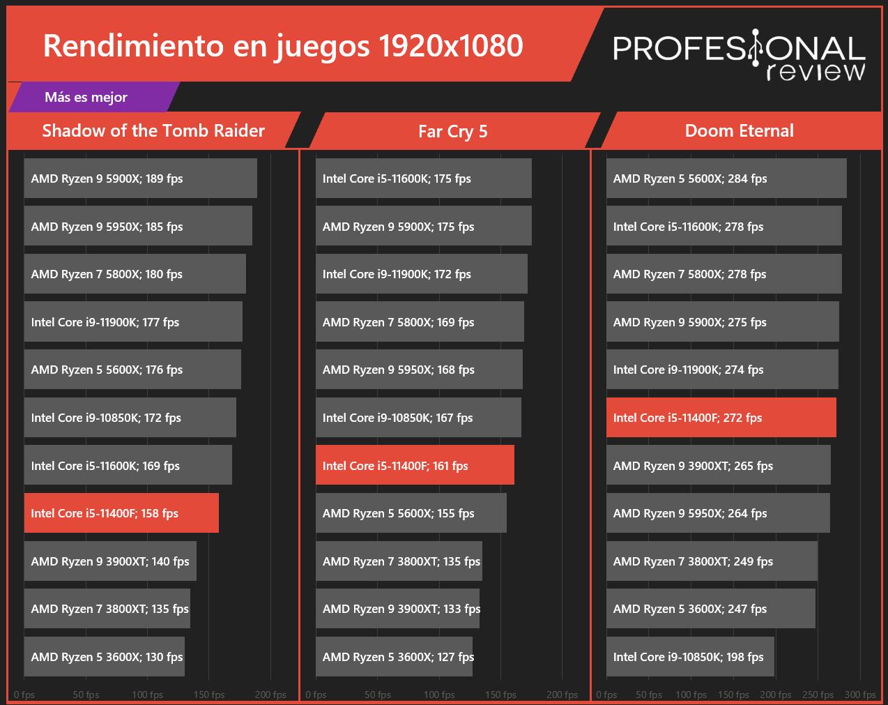 Intel Core i5-11400F Juegos