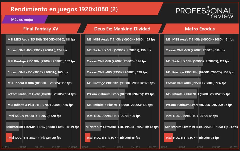 Intel NUC 11 Pro i5 Juegos