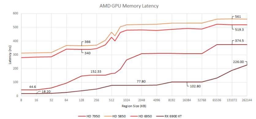Latencia memoria AMD RDNA 2 frente a generaciones pasadas