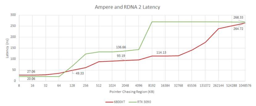 Latencia memoria AMD RDNA 2 vs NVIDIA Ampere