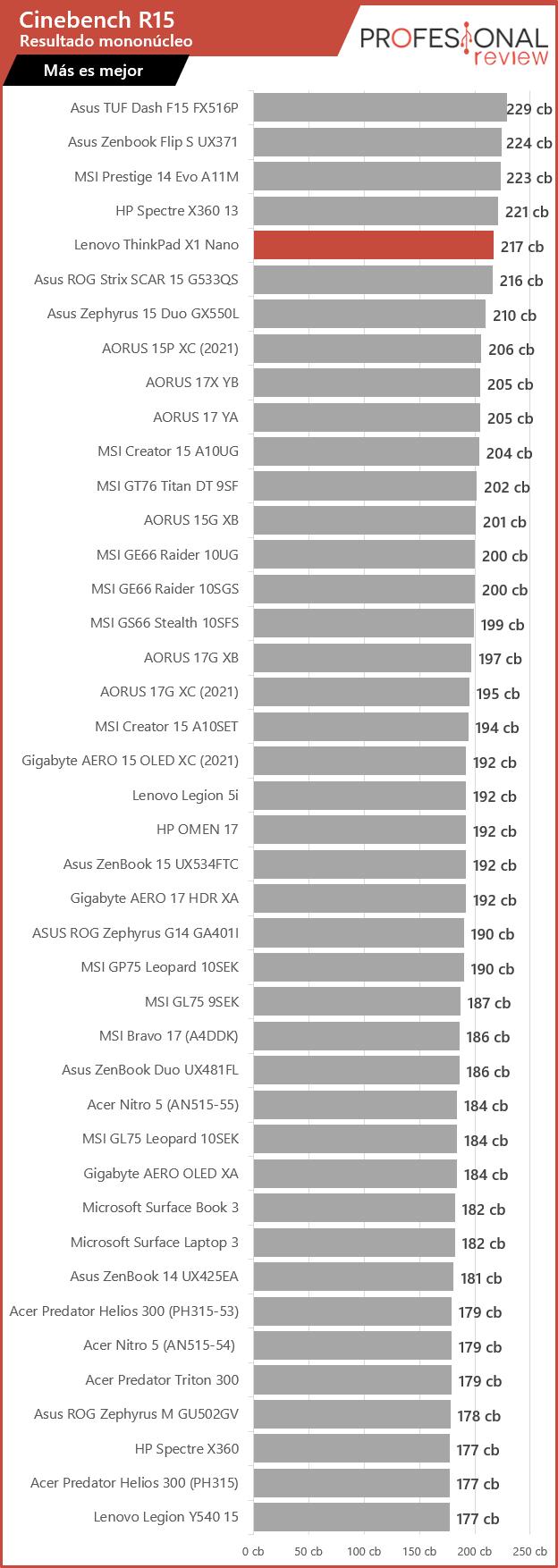 Lenovo ThinkPad X1 Nano Cinebench R15