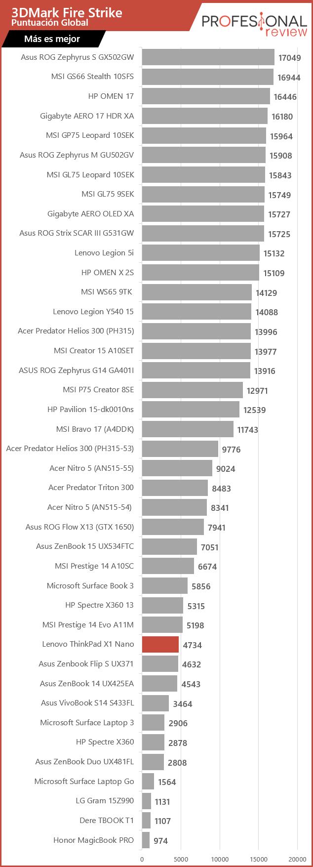 Lenovo ThinkPad X1 Nano review 3DMark Fire Strike