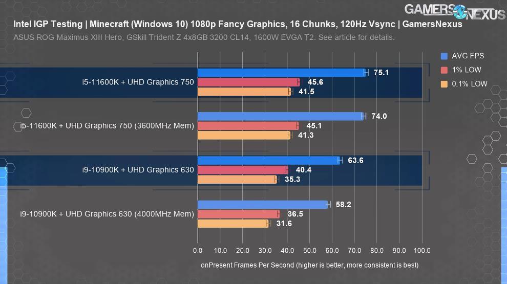 Minecraft Bedrock Intel UHD Graphics 750