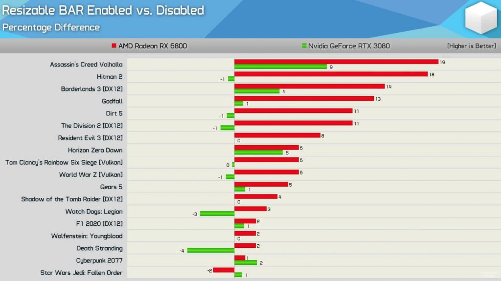NVIDIA Resizable BAR vs AMD SAM rendimiento