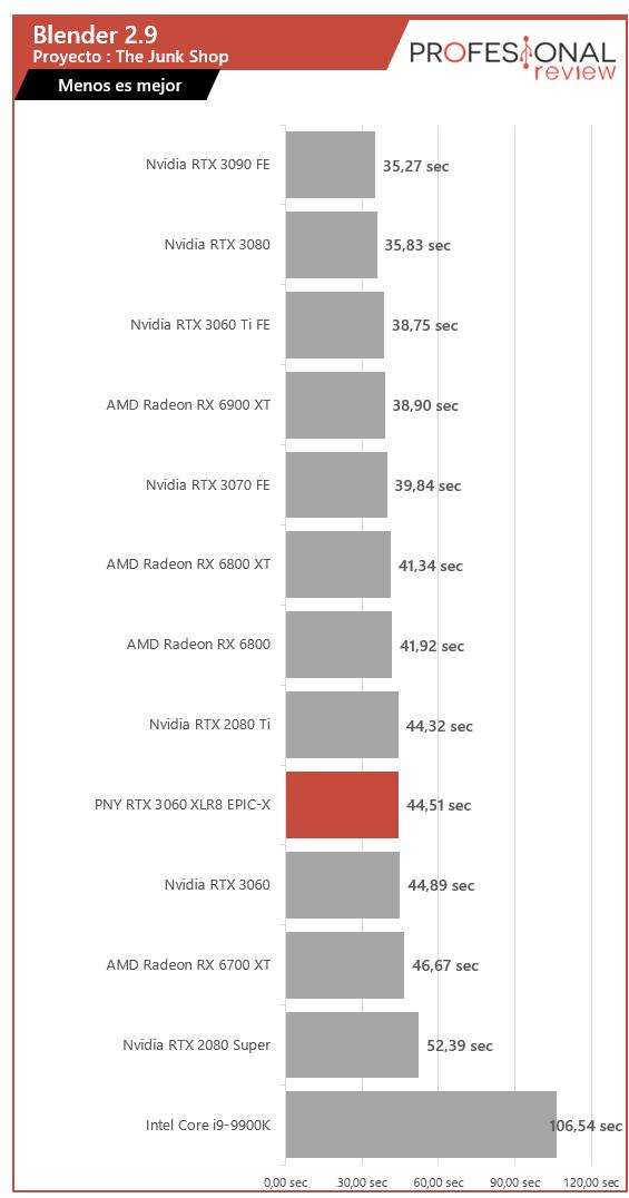 PNY RTX 3060 XLR8 REVEL EPIC-X RGB Dual Renderizado